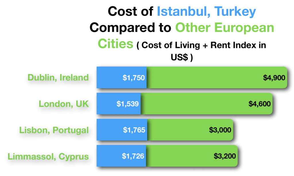 Living in Turkey European Comparison